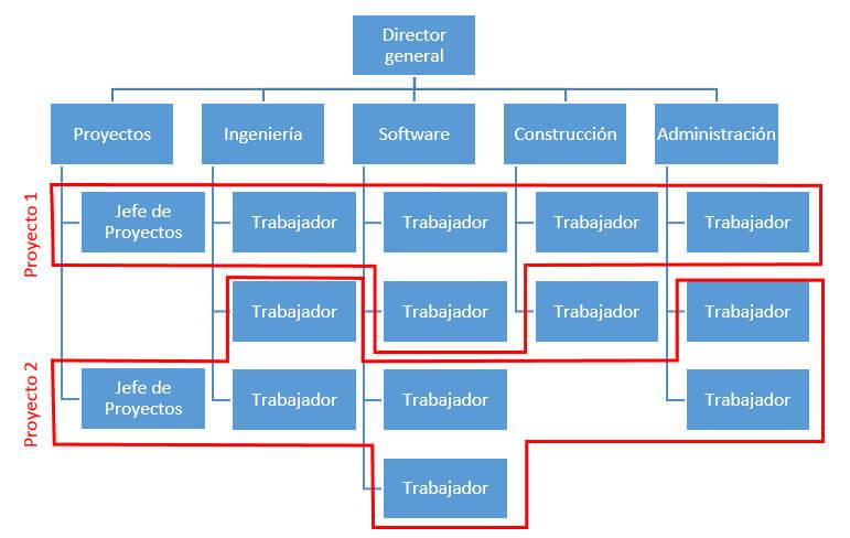 Estructura matricial